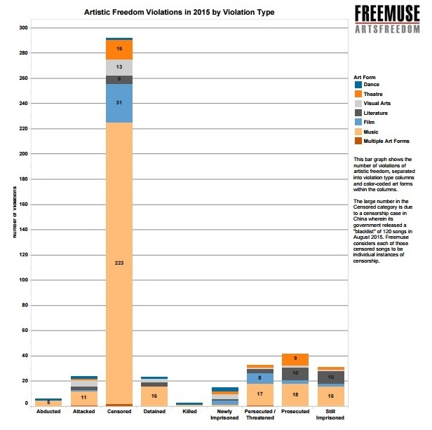 Freemuse - Artistic Freedom Violations in 2015 by Violation Type